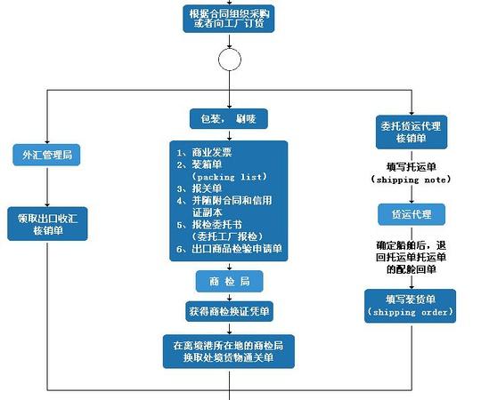 外贸出口流程图