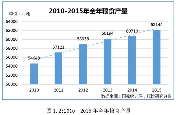2010—2015年全年粮食产量