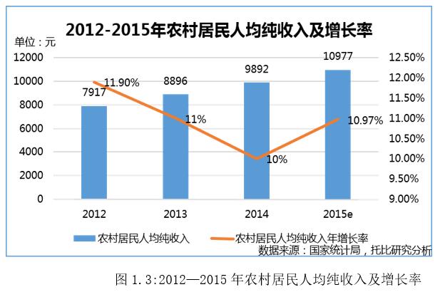 2015e年农村居民人均纯收入及增长率