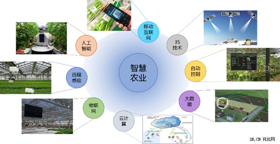 农业B2B电商产业链