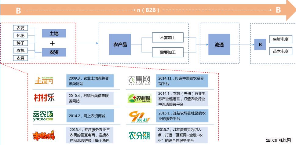 农业B2B电商产业链之上游篇图
