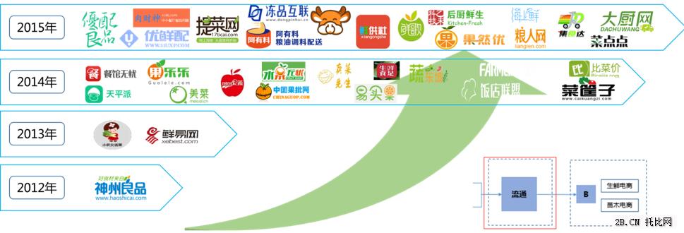农业B2B电商产业链之食材配送篇