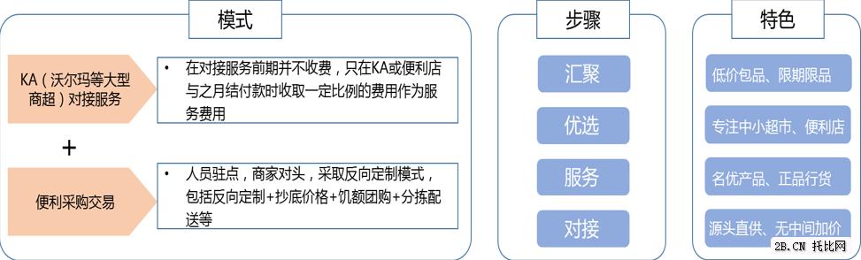 俺有田:农产品的交易平台