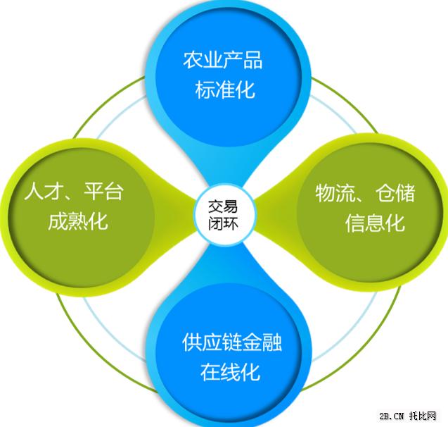 互联网+农业(B2B)发展趋势