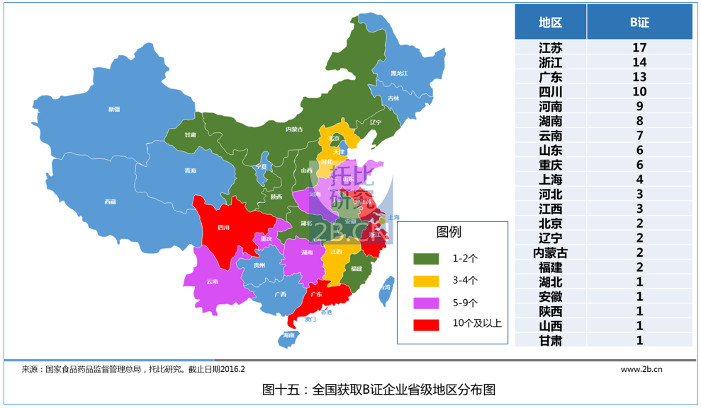 中国医药B2B行业发展报告