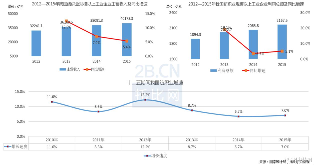 2012—2015年我国纺织业规模以上工业企业营收、利润情况