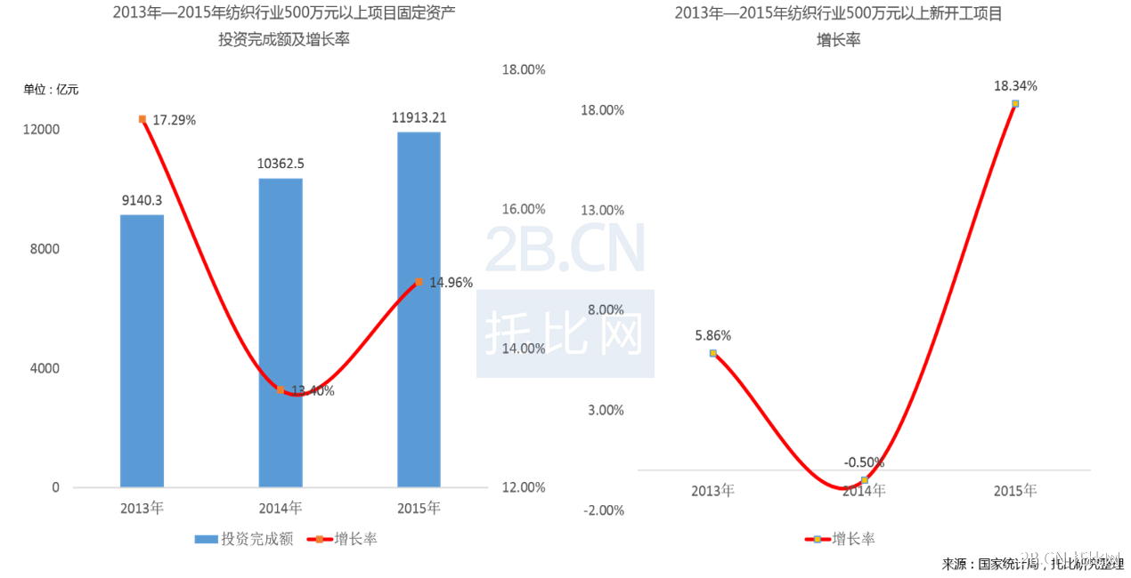 2013—2015年我国纺织行业资本注入情况