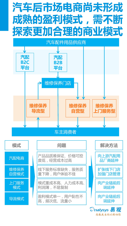 的上半年年报,包裹对中国汽车后市场电商产业链