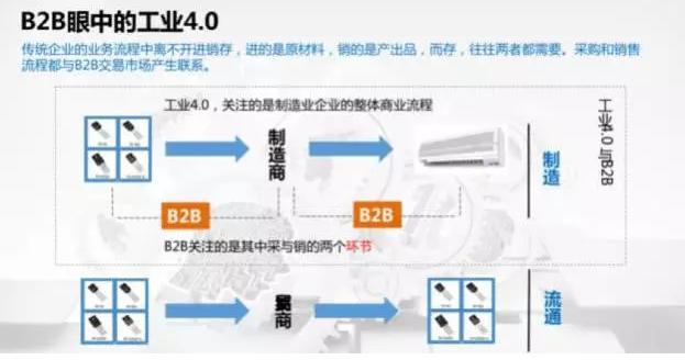 B2B眼中的工业4.0 (2)