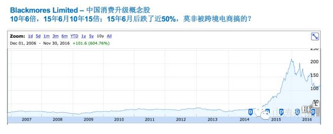 中国消费升级概念股