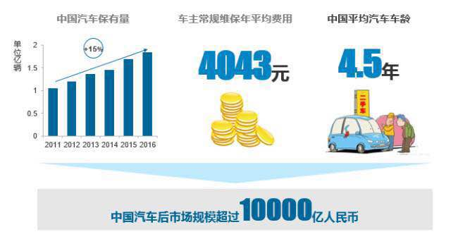 汽车后市场研究报告