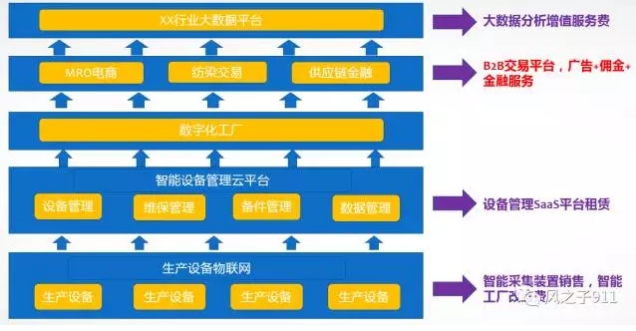 平台商业模式