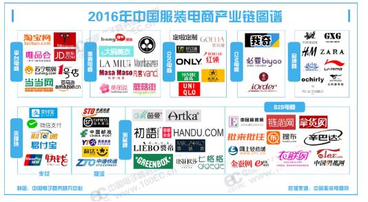 服装电商产业链图谱
