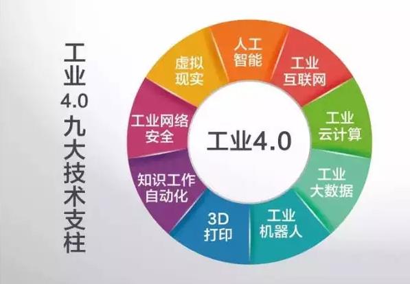 九大技术支柱