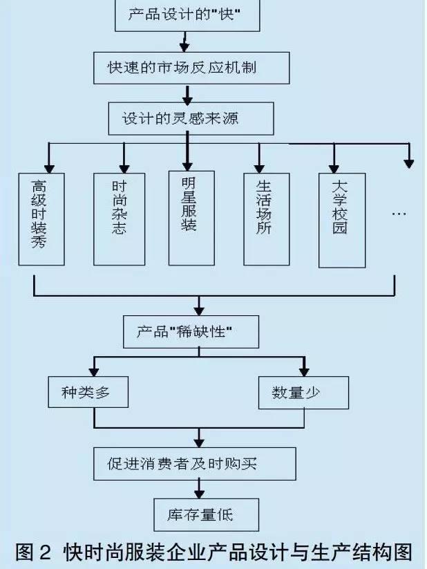 国有企业组织结构