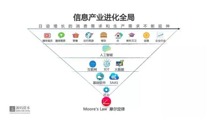 """附图:""""倒金字塔""""信息产业进化全局"""
