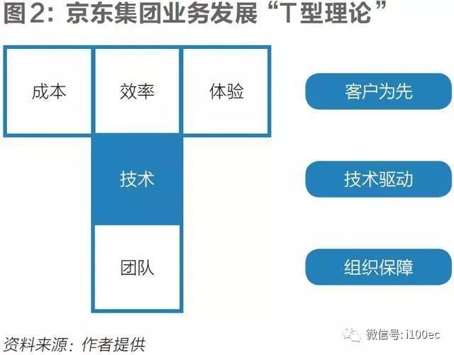 刘强东|无界零售:京东十多年来对未来的思考