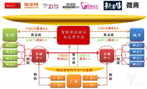 黄刚:生鲜农产品产业链重构,必须思考的12大方向