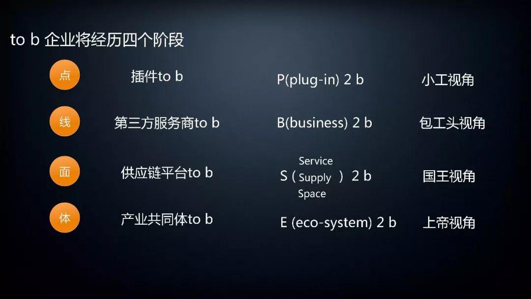 to b企业将经历的四个阶段