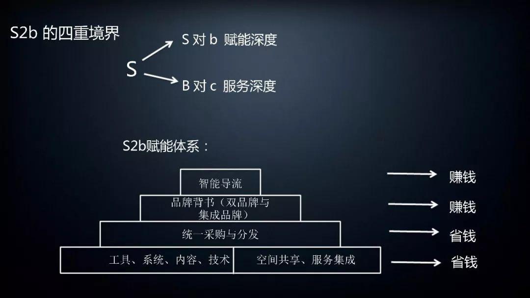 S2b的四重境界