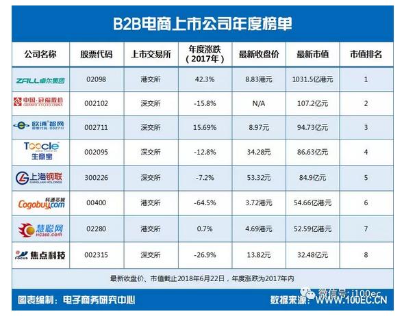 从营收、净利润、增长率、市值来看国内8家B2B电商上市公司