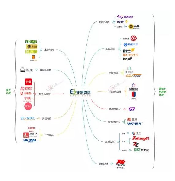【热门企业&细分】 1) 京东物流:获a轮25亿美元融资,全面展开国际化