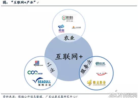 产业互联网对产业链的重塑