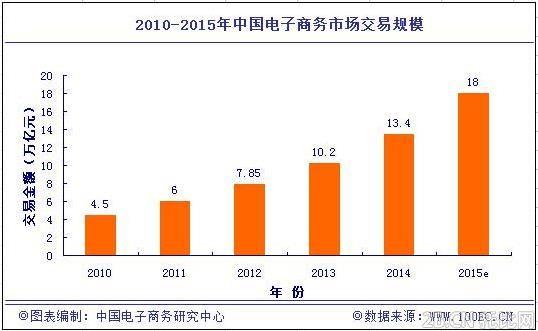 """分析认为,中国经济发展""""电商化""""趋势日益明显,电商交易规模和创新应用再创历史新高,网络交易量直线上升,电子商务的大发展大繁荣,对于中国经济无疑是一个新的增长点。同时,电子商务已在深刻影响传统IT市场和传统产业,业务模式和商业模式的变革已在进行,正在对零售、教育、医疗、汽车、农业、化工、环保、能源等行业产生深刻影响,对传统行业的升级换代起到重要作用。 在电子商务市场细分行业结构中,B2B电子商务市场份额占比74."""
