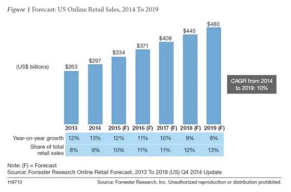 2014-2019美国电子商务预测报告