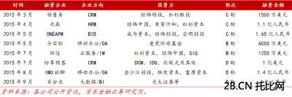 <a href=http://www.2b.cn/show/JD.html target=_blank class=infotextkey>京东</a>研究企业级服务市场风险投资大案