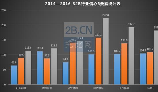 图2:2014—2016B2B行业信心6要素统计表