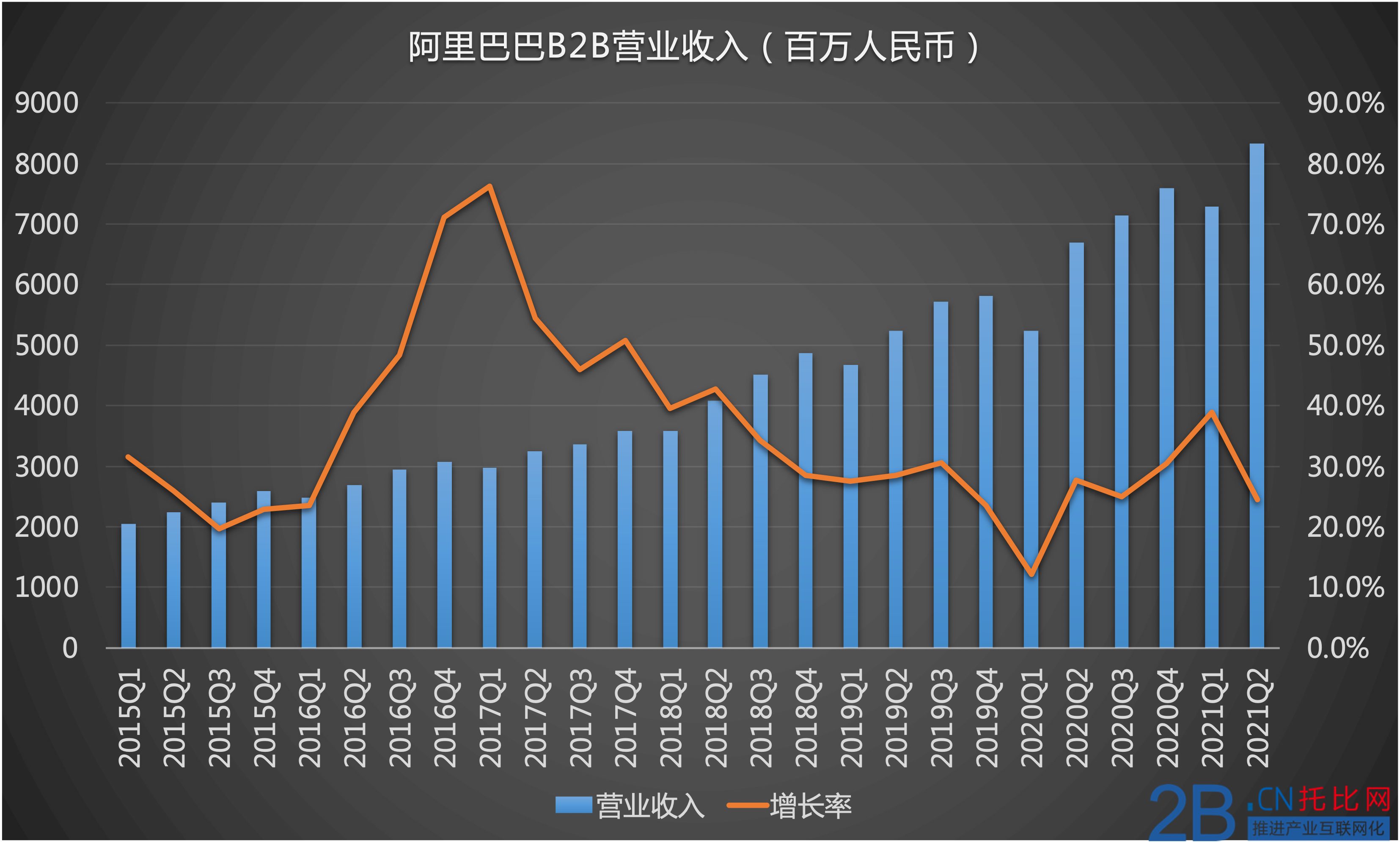 1) 2021 Q2 营收.png