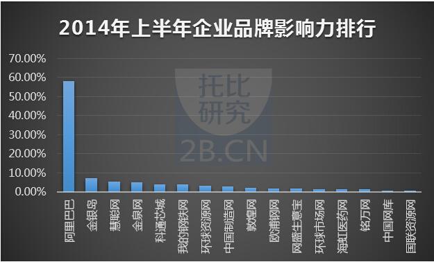 2014年上半年中國B2B電子商務企業品牌影響力排名