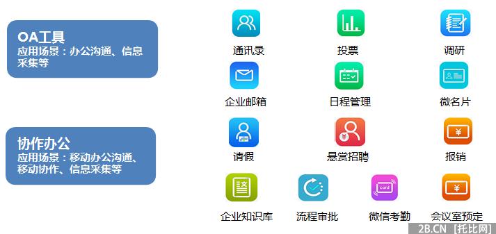 全球领先的移动互联网第三方数据挖掘和整合营销机构iiMedia Research(艾媒咨询)最新发布了《2015年中国微信企业号市场研究报告》,从中国移动化办公行业情况、中国微信企业号发展现状,以及中国微信企业号第三方服务商案例等多个角度进行了调研与深入分析。报告显示,2015年中国中小企业日常办公对微信使用情况分布方面,开通了企业内部微信沟通群与微信企业号的企业占比为5.