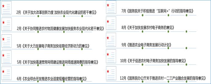 2015年中国互联网跨界农业重要政策汇总