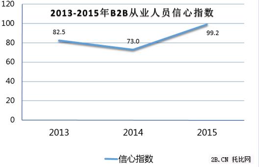 2013—2015年B2B从业人员信心指数变化