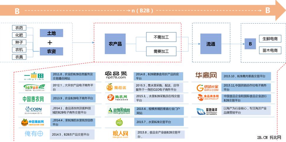 农业B2B电商产业链之农产品篇