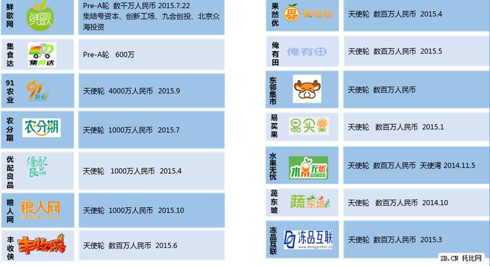 农业B2B电商企业融资(天使轮)