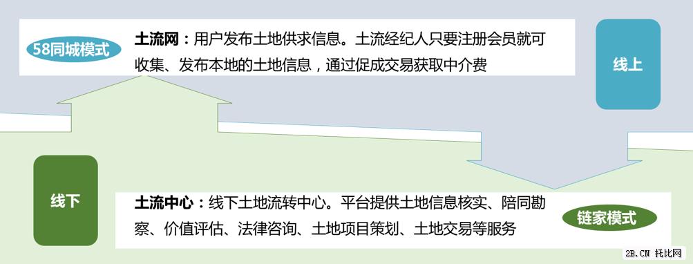 "土流网:""58同城""+""链家""模式"