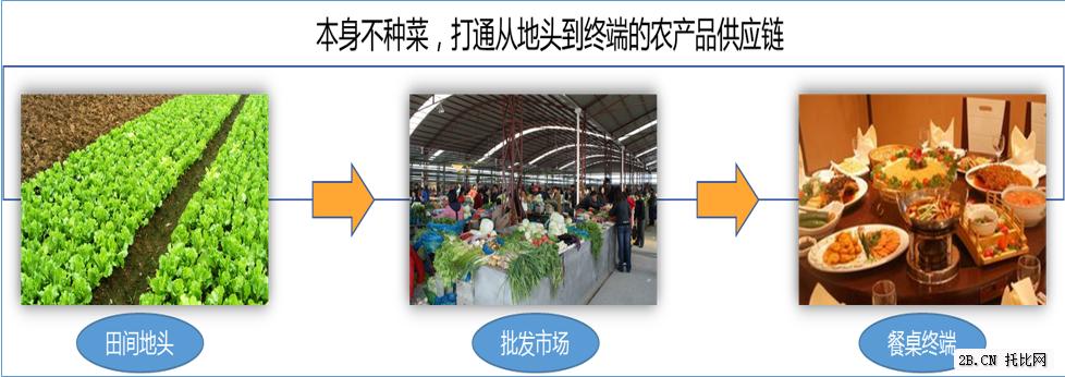 美菜网:农产品B2B的重模式