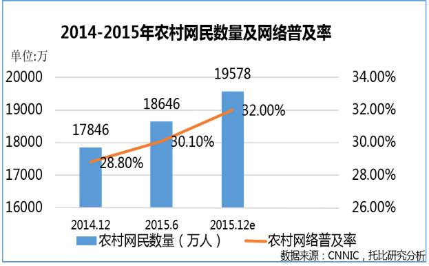 图1.4:2014—2015年农村网民数量及网络普及率