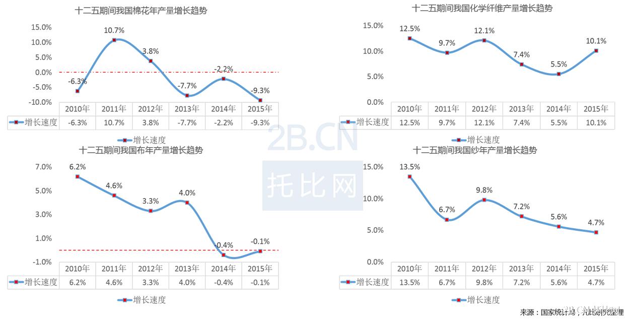 《中国纺织服装B2B行业发展报告》(2015)
