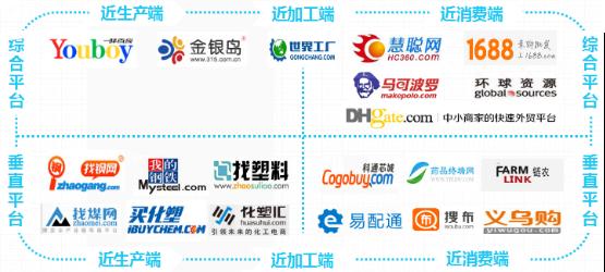中国B2B电子商务产业生态图谱