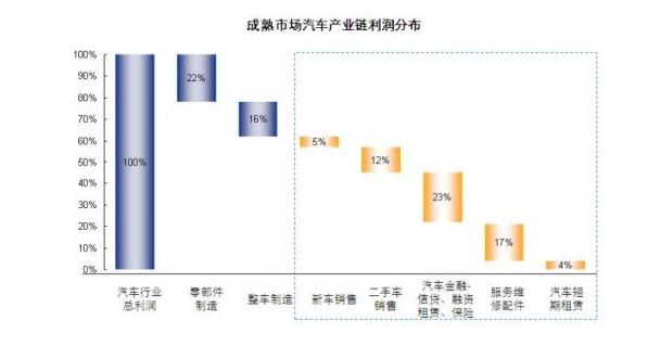 成熟市场汽车产业链利润分布情况