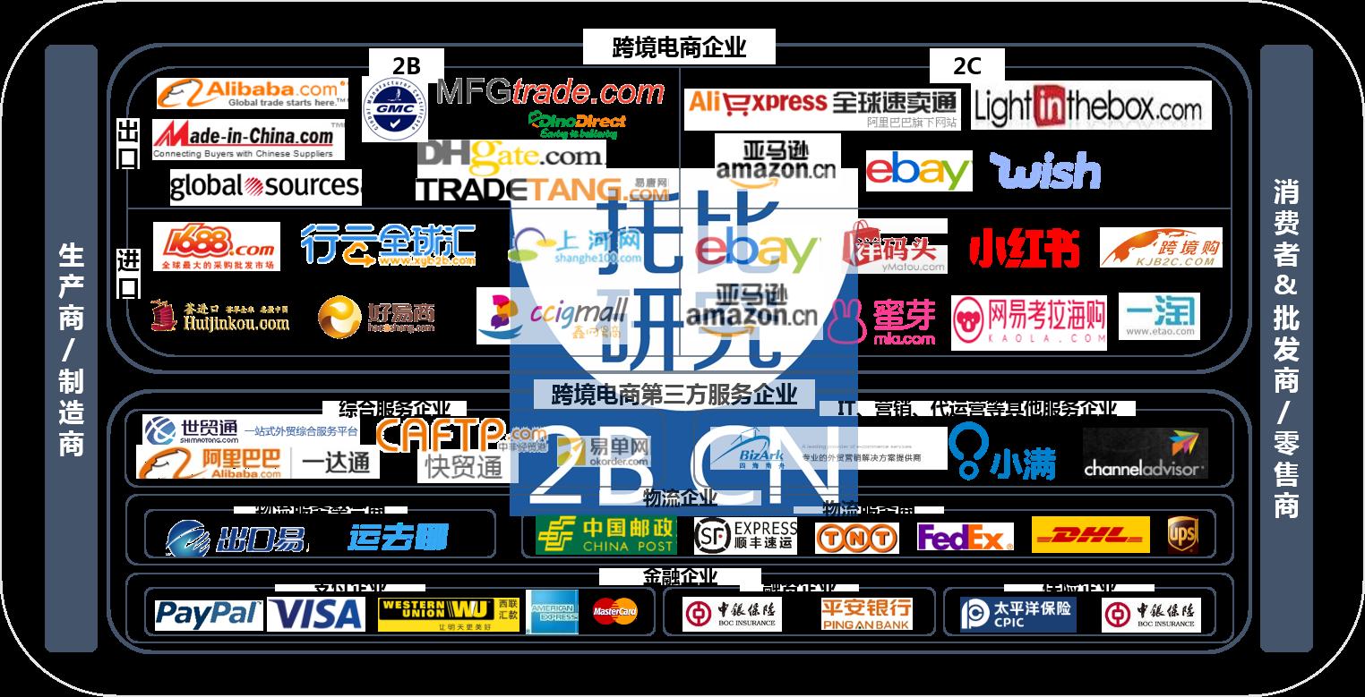 图:中国跨境电商生态图谱