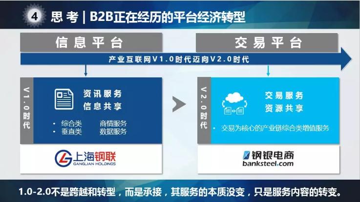 B2B正在经历的平台经济转型.png