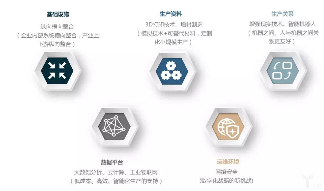工业4.0对制造业带来的变革和思考